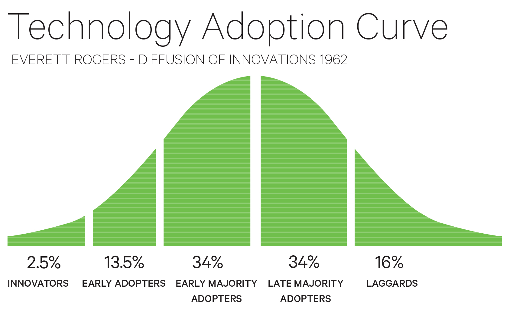 new surgical technology adoption or diffusion